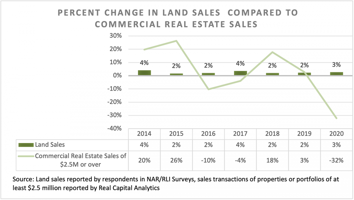 Table, line graph, and bar chart: Percent Change in Land Sales Compared to Commercial Real Estate Sales, 2014 to 2018