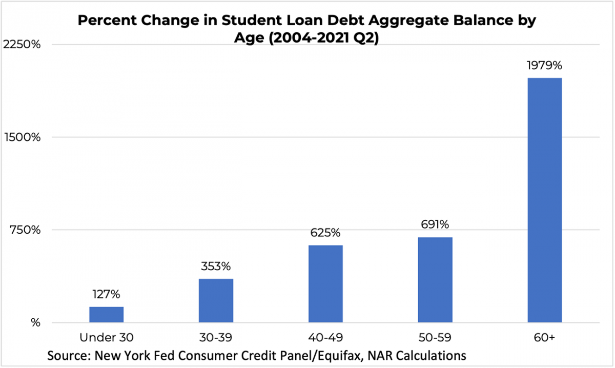 Bar graph: Percent Change in Student Loan Debt Aggregate Balance by Age