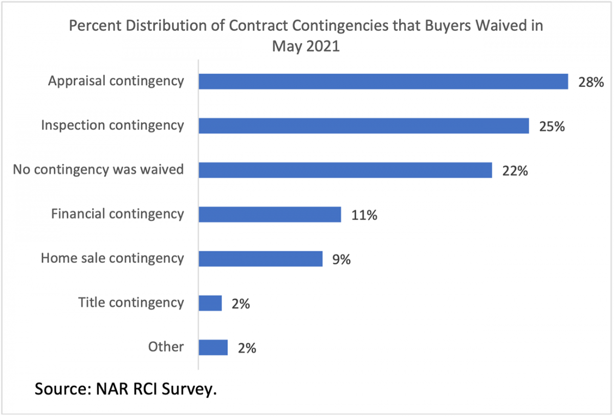 Bar chart: Percent Distribution of Contract Contingencies that Buyers Waived in May 2021