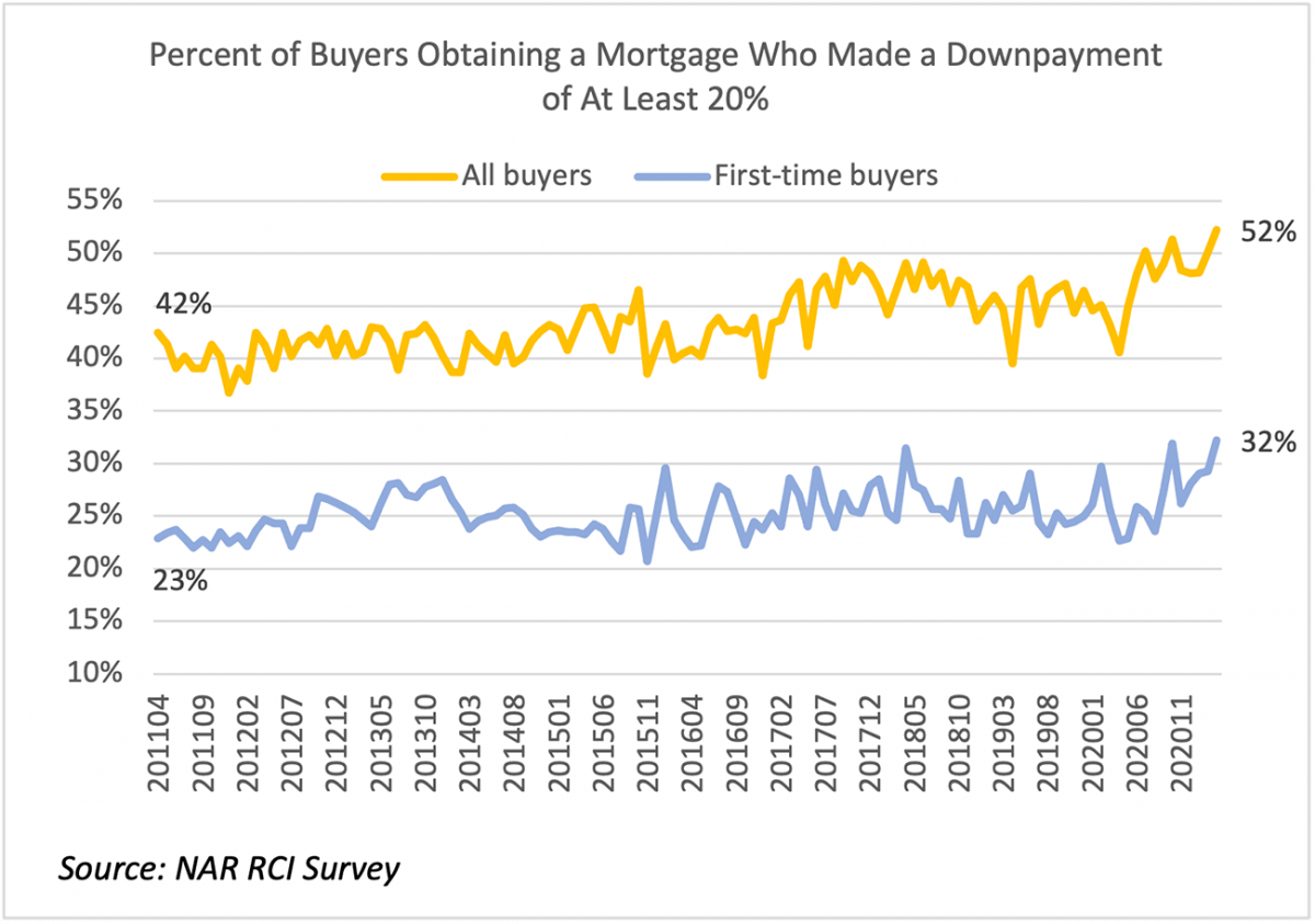 Line graph: Percent of Buyers Obtaining a Mortgage Who Made a Downpayment of at least 20%, April 2011 to November 2020