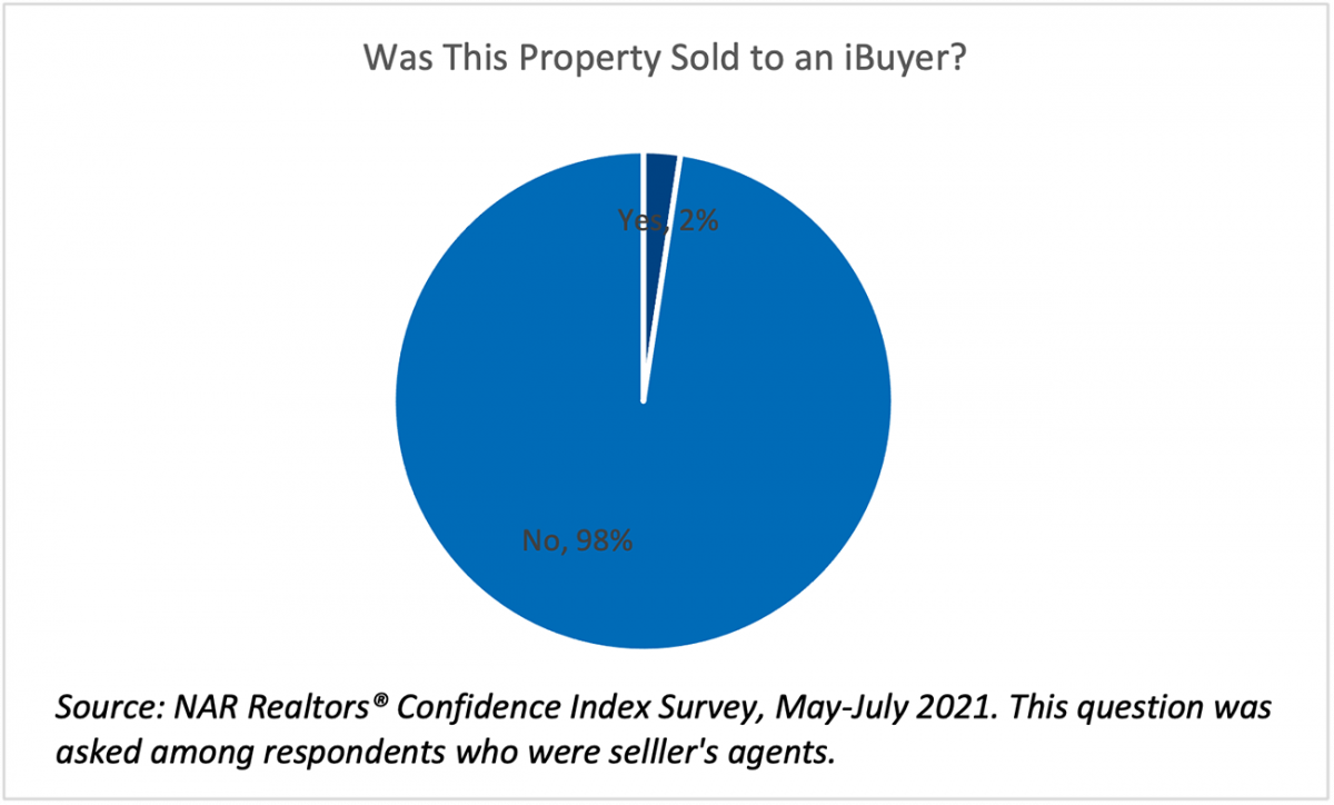 Pie chart: 2% of Property Sold to iBuyers
