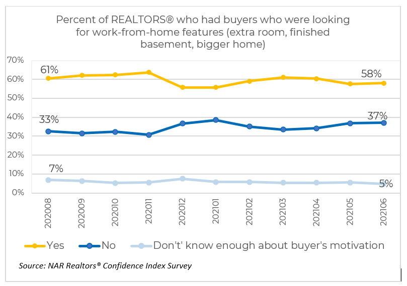 Line graph: Percent of REALTORS® with buyers looking for work from home features, August 2020 to June 2021