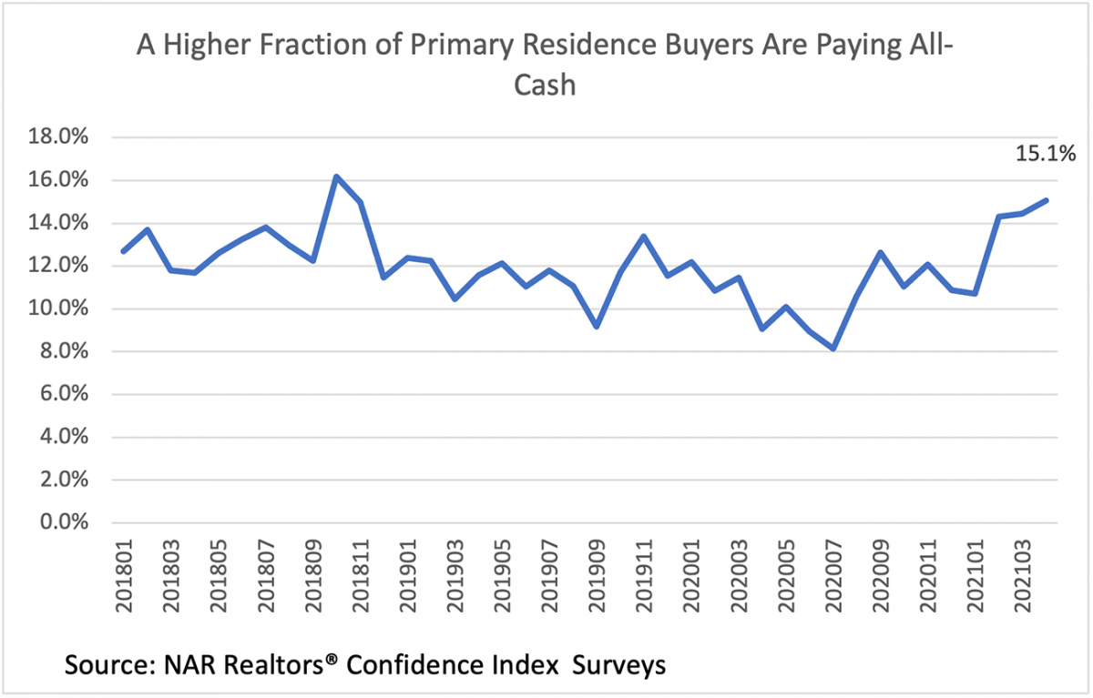 Line graph: Primary Residence Buyers Paying All Cash, January 2018 to March 2021
