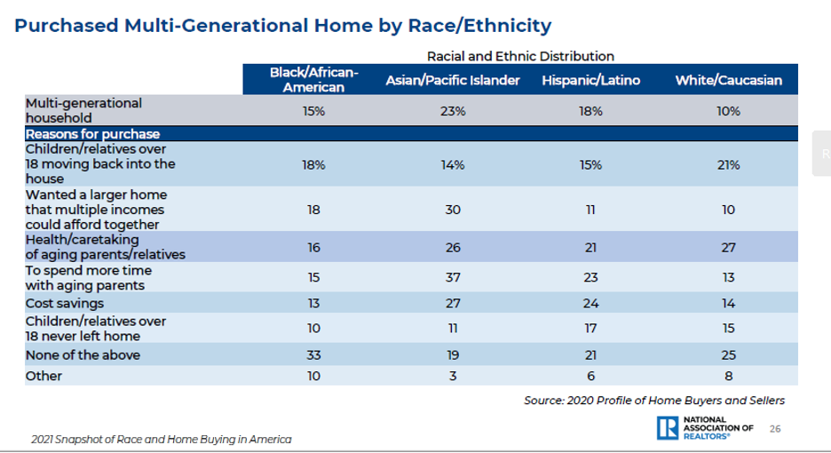 Table: Purchased Multi-Generational Home by Race/Ethnicity