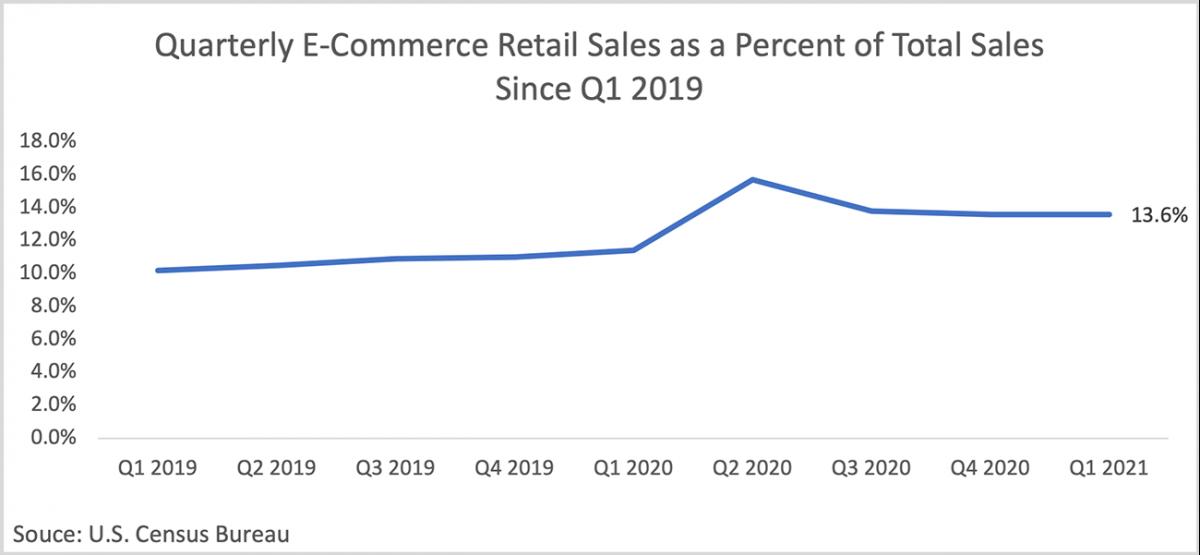 Line graph: Quarterly E-commerce Retail Sales as Percent of Total Sales, Q1 2019 to Q1 2021