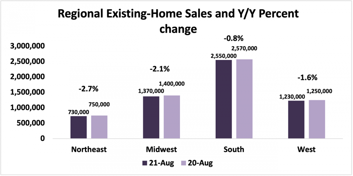 Bar chart: Regional Existing-Home Sales and Year-Over-Year Percent Change, August 2021 and August 2020
