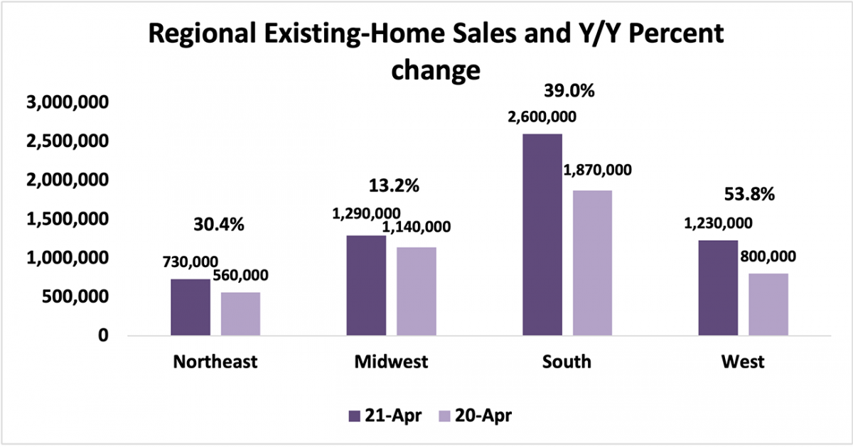 Bar chart: Regional Existing-Home Sales and Year-Over-Year Percent Change