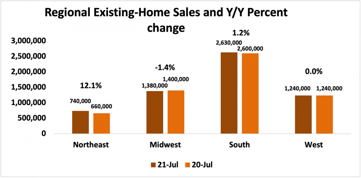 Bar chart: Regional Existing-Home Sales and Year-Over-Year Percent Change, July 2021 and July 2020