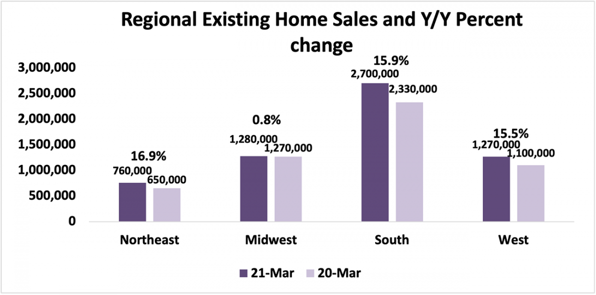 Bar chart: Regional Existing-Home Sales and Year-Over-Year Percent Change, March 2021 and March 2020