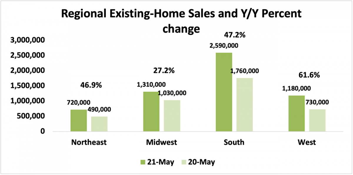 Bar chart: Regional Existing-Home Sales and Year-Over-Year Percent Change, May 2021 and May 2020