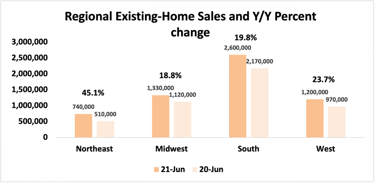 Bar chart: Regional Existing-Home Sales and Year-Over-Year Percent of Change, June 2021 and June 2020