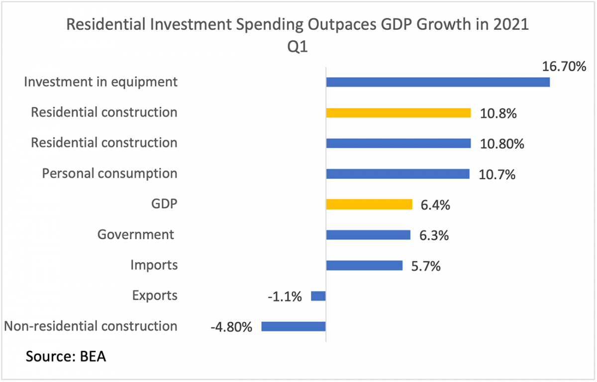 Bar chart: Residential Investment Spending in Q1 2021