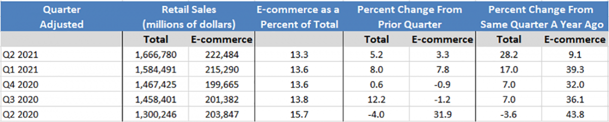 Table: Retail Sales and eCommerce Q2 2021 to Q2 2021