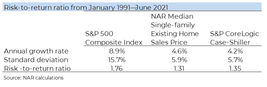 Table: Risk to Return Ratio, January 1991 to June 2021