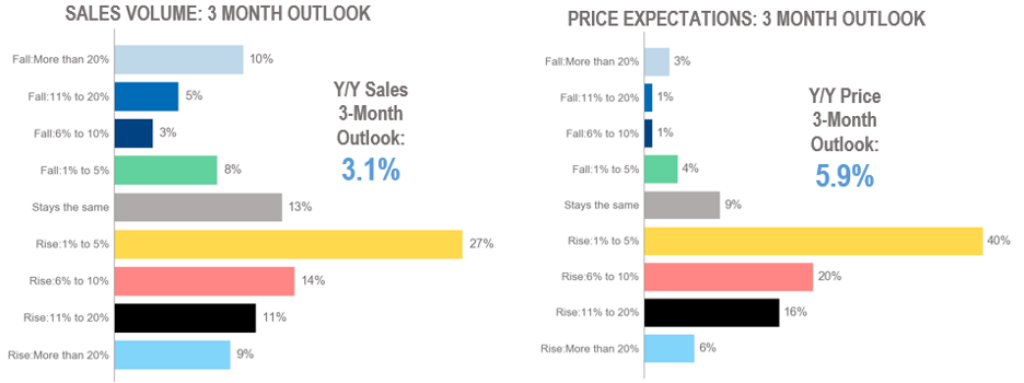Bar chart: Sales Volume and Price Expectations: 3-Month Outlook