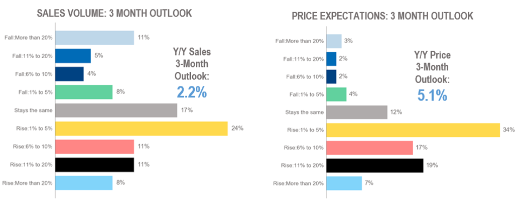 Bar chart: Sales Volume and Price Expectations 3-Month Outlook