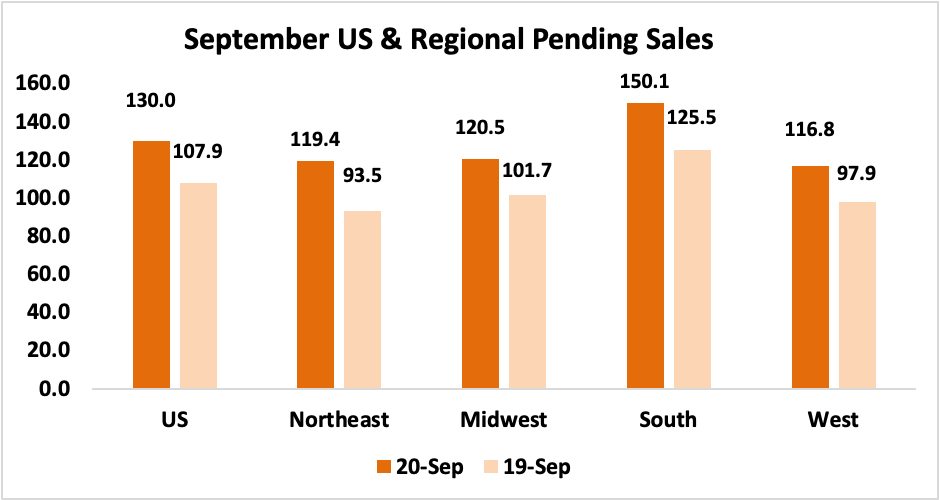 Bar chart: September US and Regional Pending Sales, 2020 and 2019