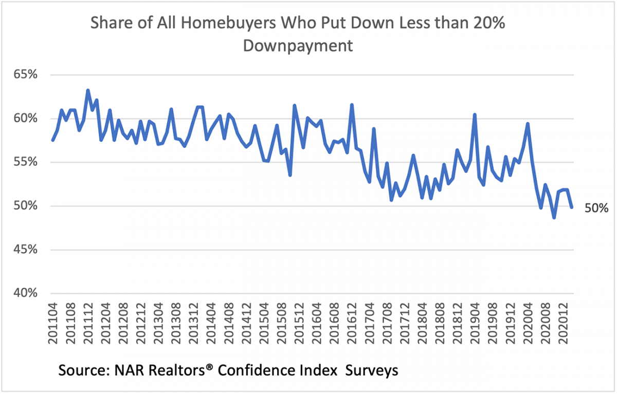 Line graph: Share of Homeowners Who Put Down Less than 20% Downpayment, April 2011 to December 2020