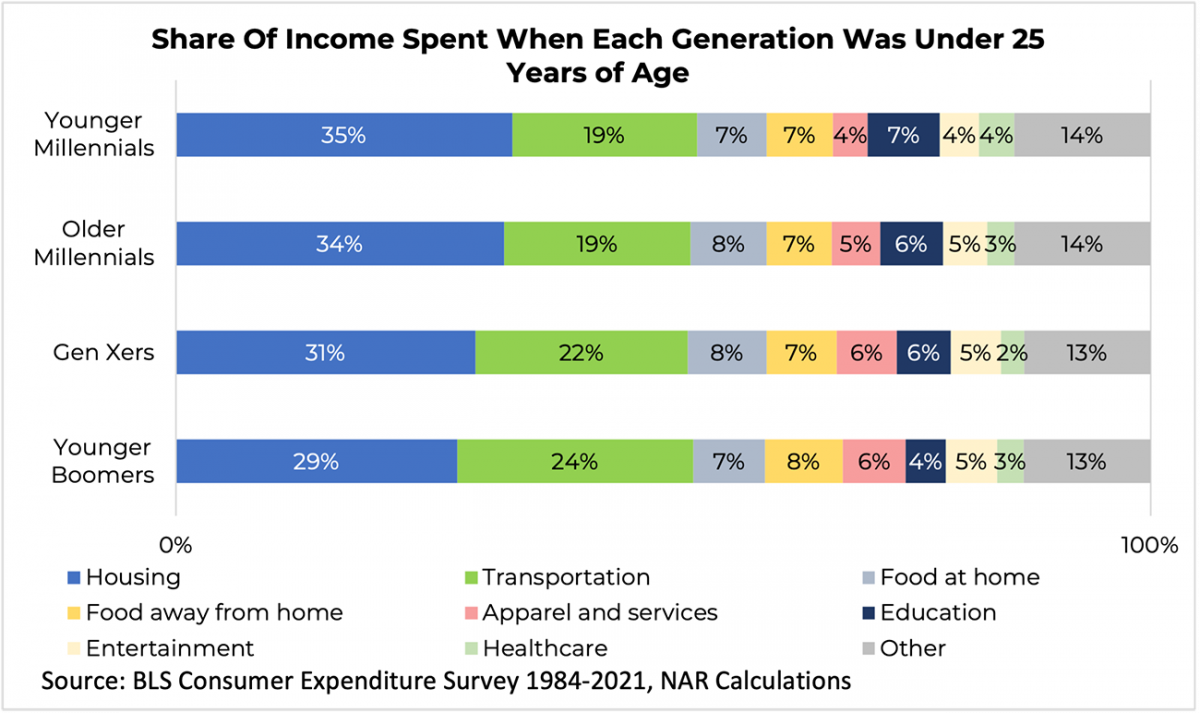 Stacked bar graph: Share of Income Spent When Each Generation Was Under 25 Years of Age