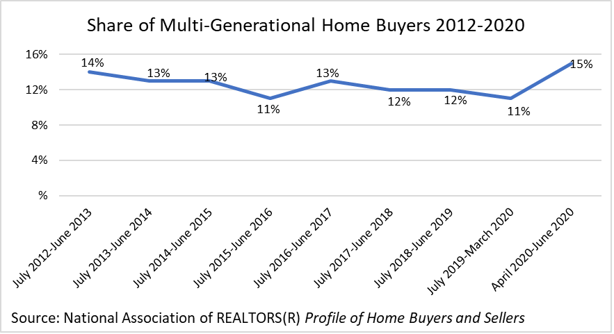 Line graph: Share of Multi-Generational Home Buyers, 2012-2020