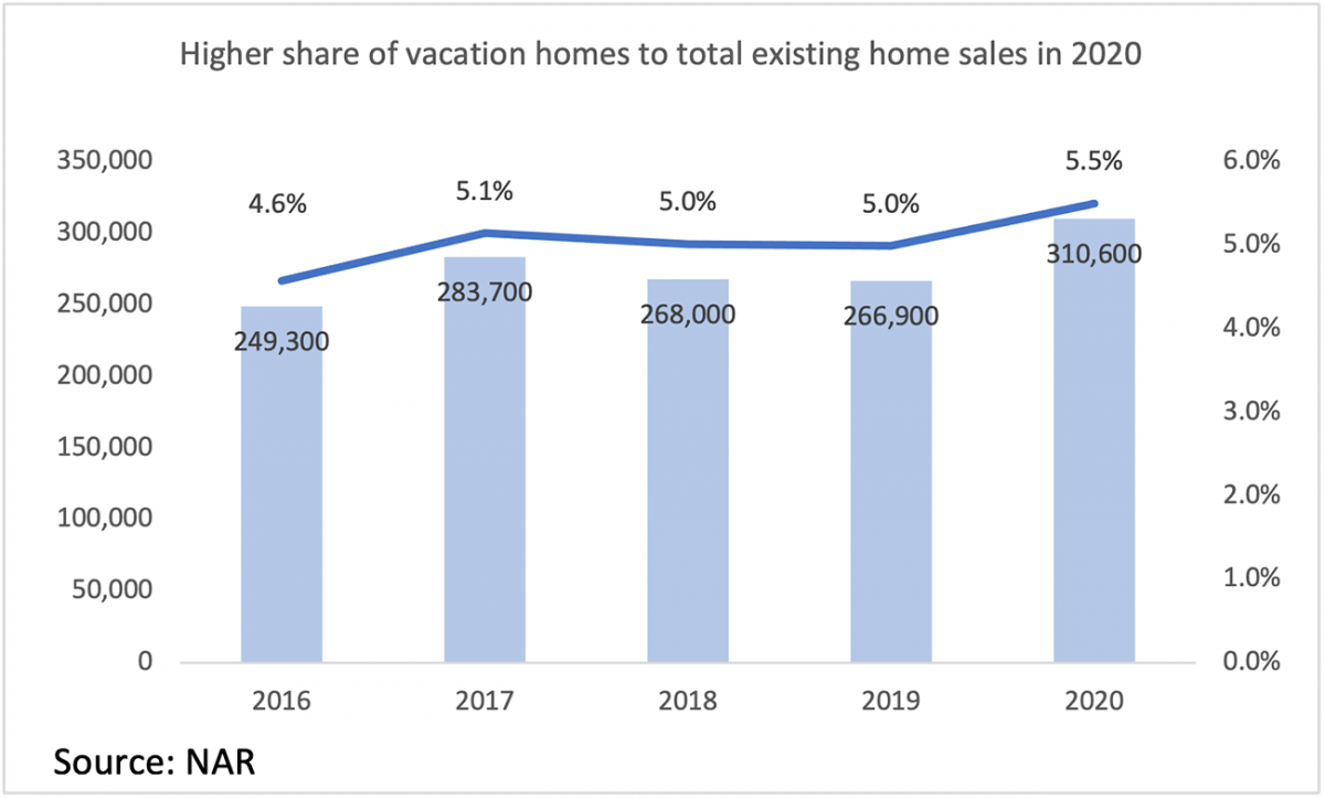 Bar chart/Line graph: Share of Vacation Homes to Total Existing-Home Sales, 2016 to 2020