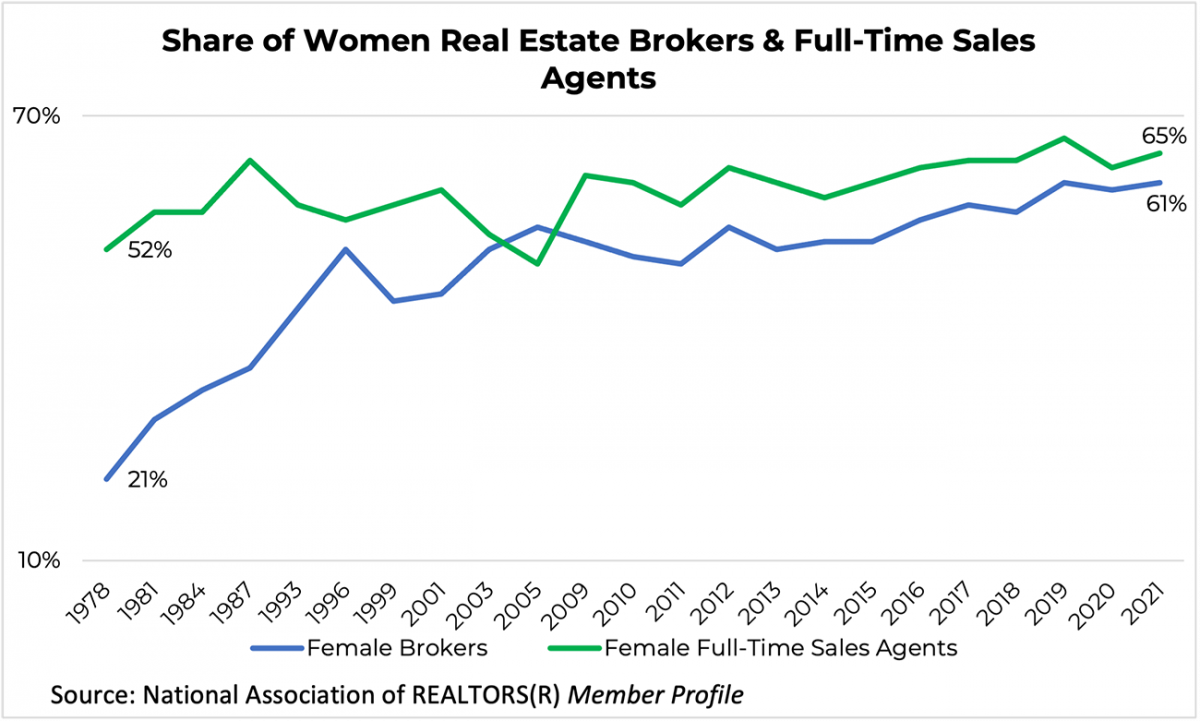 Line graph: Share of Women Real Estate Brokers and Full-time Sales Agents, 1978 to 2021