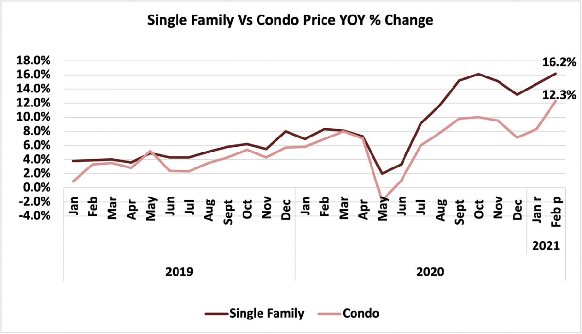 Line graph: Single-Family vs Condo Price Year-Over-Year Percent Change, January 2019 to February 2021