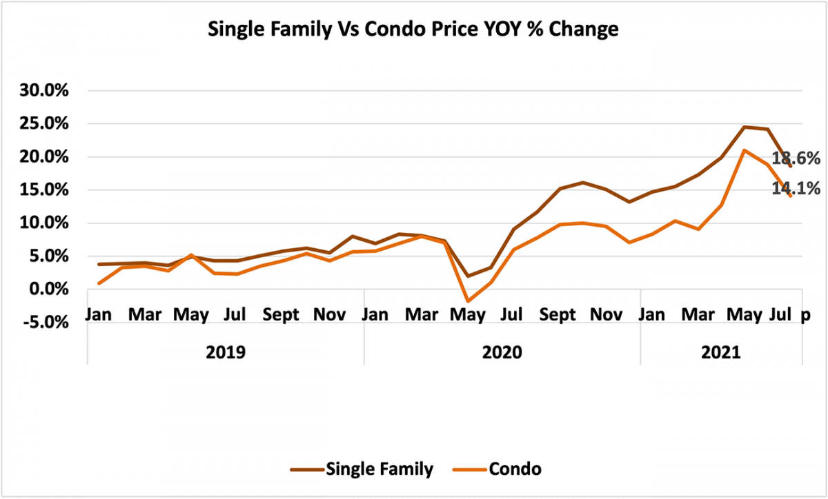 Line graph: Single-family vs Condo Price Year-Over-Year Percent Change January 2019 to July 2021