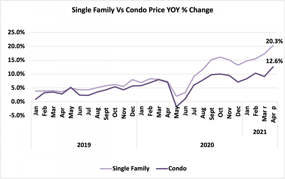 Line graph: Single-Family vs Condo Price Year-Over-Year Percent Change, January 2019 to April 2021