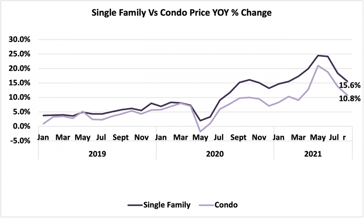 Line graph: Single-family vs Condo Price Year-Over-Year Percent Change, January 2019 to August 2021