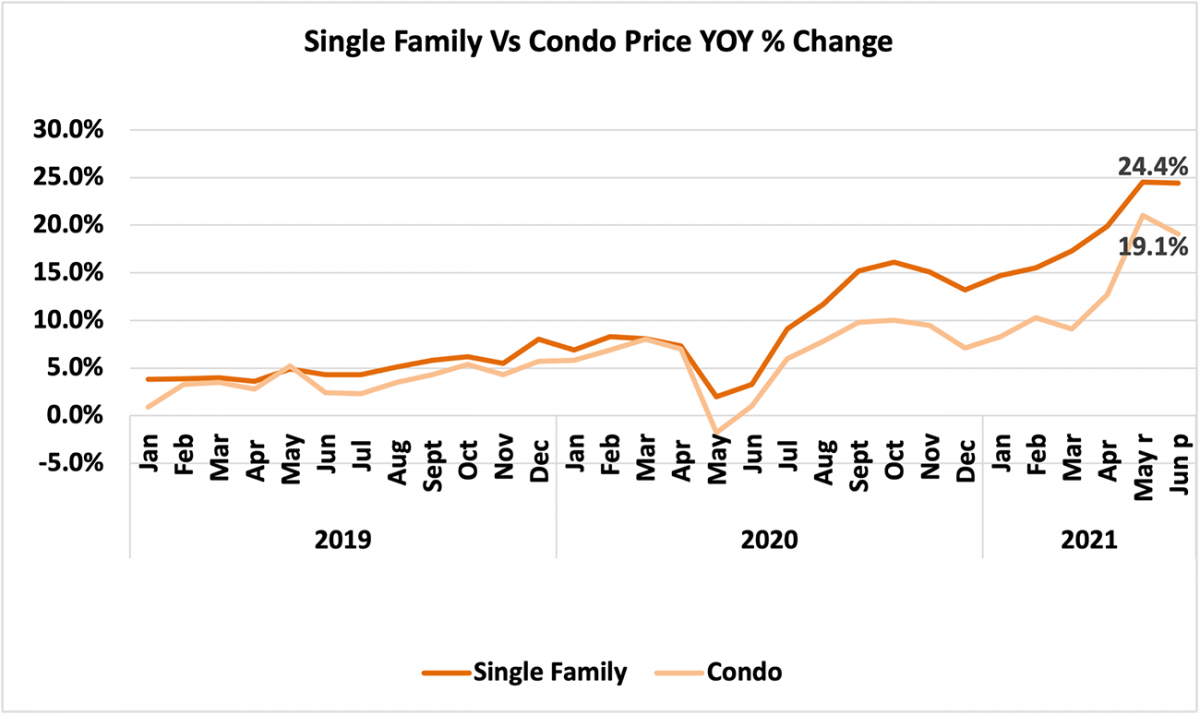 Line graph: Single Family vs Condo Price Year-Over-Year Percent Change, January 2019 to June 2021