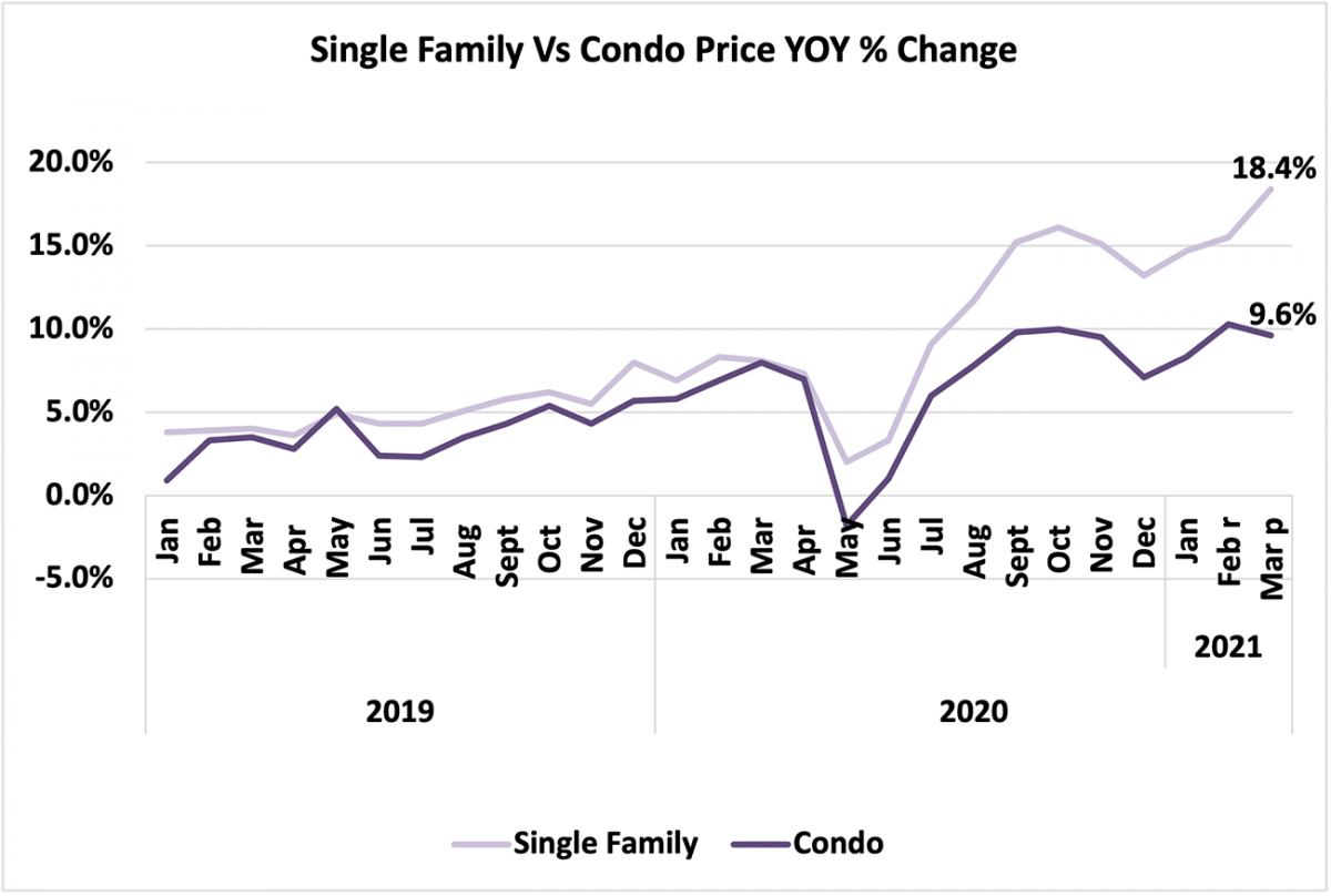 Line graph: Single-Family vs Condo Price Year-Over-Year Percent Change, January 2019 to March 2021