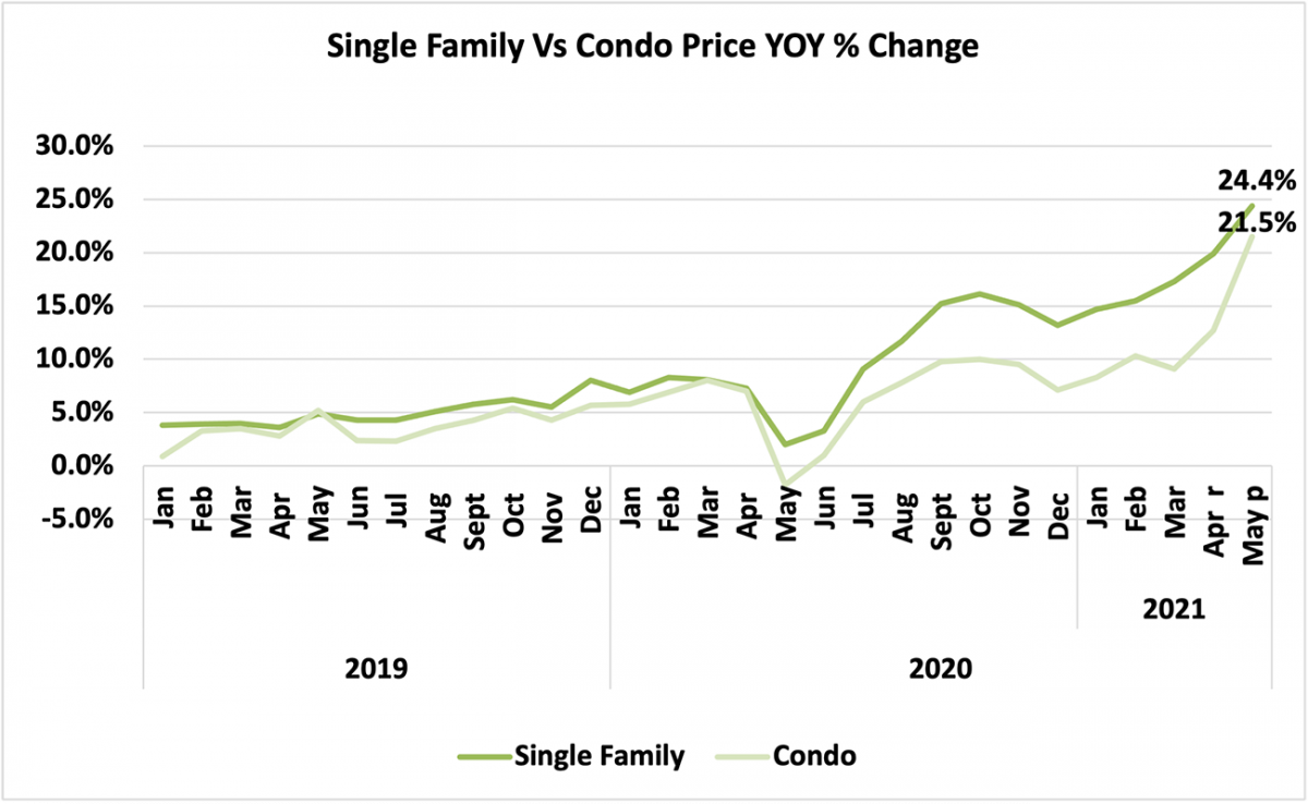 Line graph: Single-family vs. Condo Price Year-Over-Year Percent Change, January 2019 to May 2021