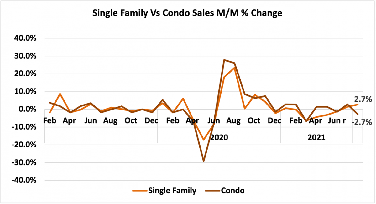 Line graph: Single-family vs Condo Sales Month-Over-Month Percent Change, February 2019 to June 2021