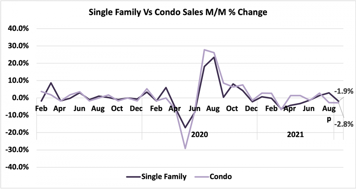 Line graph: Single-family vs Condo Sales Month-Over-Month Percent Change, February 2019 to August 2021