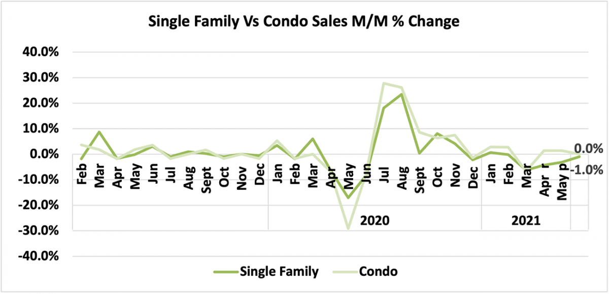Line graph: Single-family vs Condo Sales Month-Over-Month Percent Change, February 2019 to May 2021