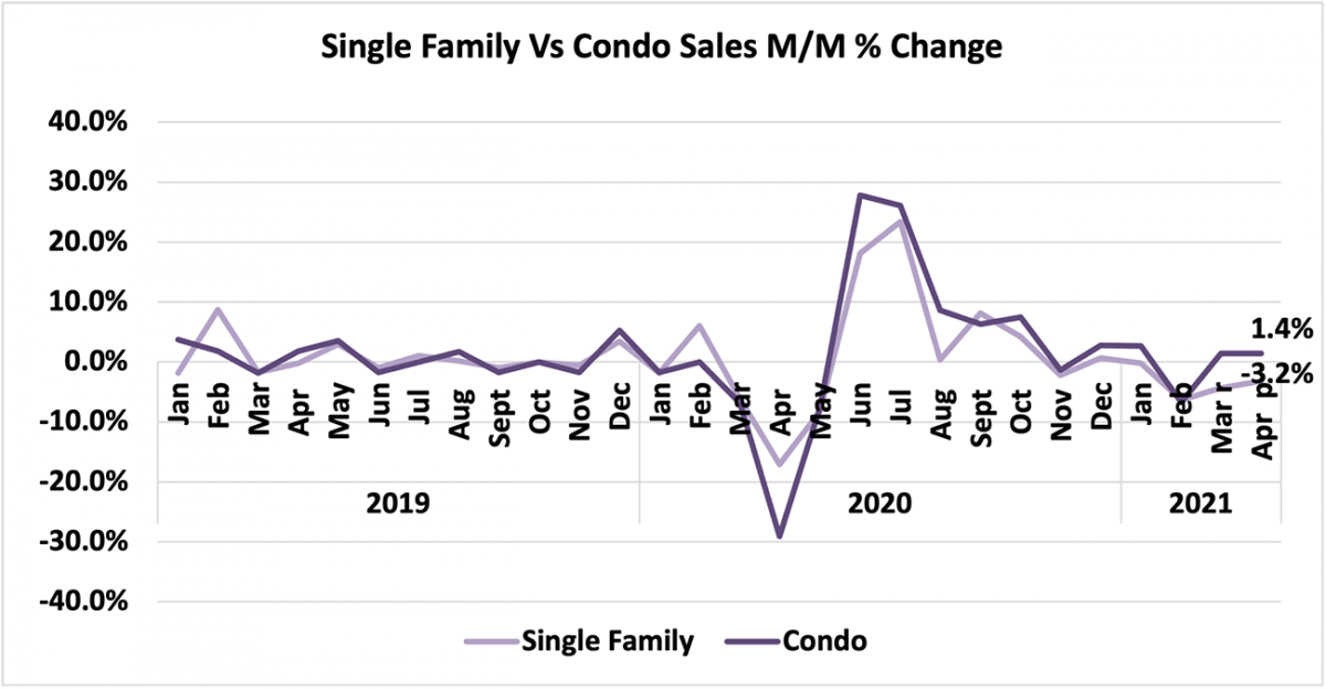 Line graph: Single-Family vs Condo Price Month-Over-Month Percent Change, January 2019 to April 2021