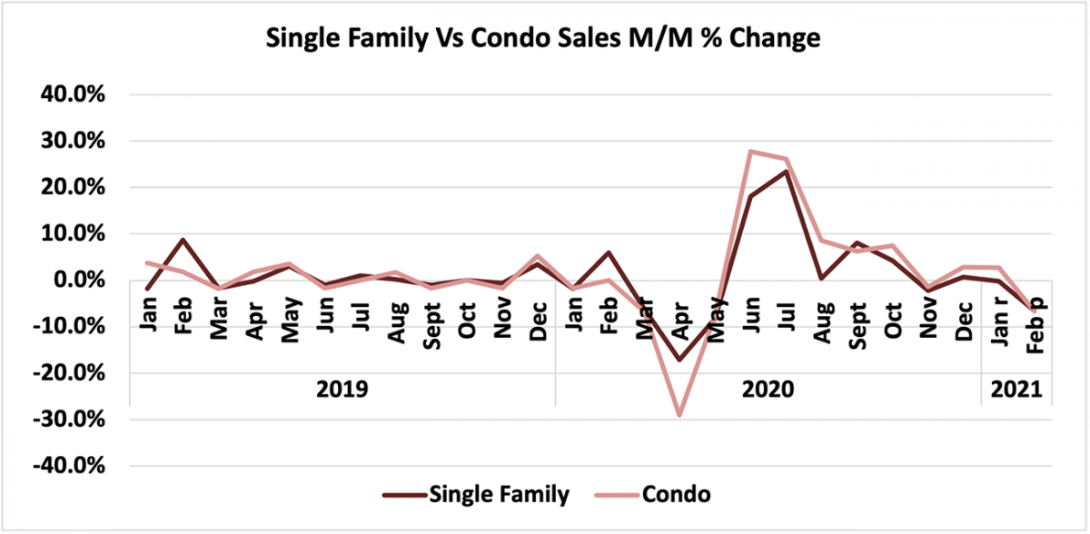 Line graph: Single-Family vs Condo Price Month-Over-Month Percent Change, January 2019 to February 2021
