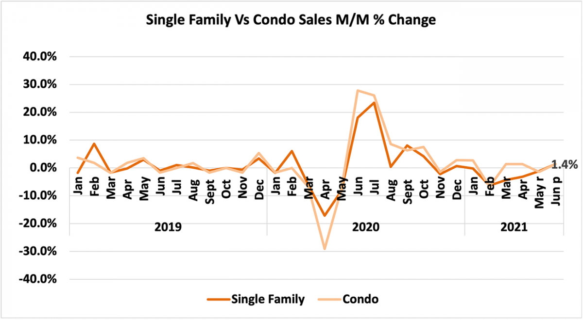 Line graph: Single Family vs Condo Sales Month-Over-Month Percent Change, January 2019 to June 2021