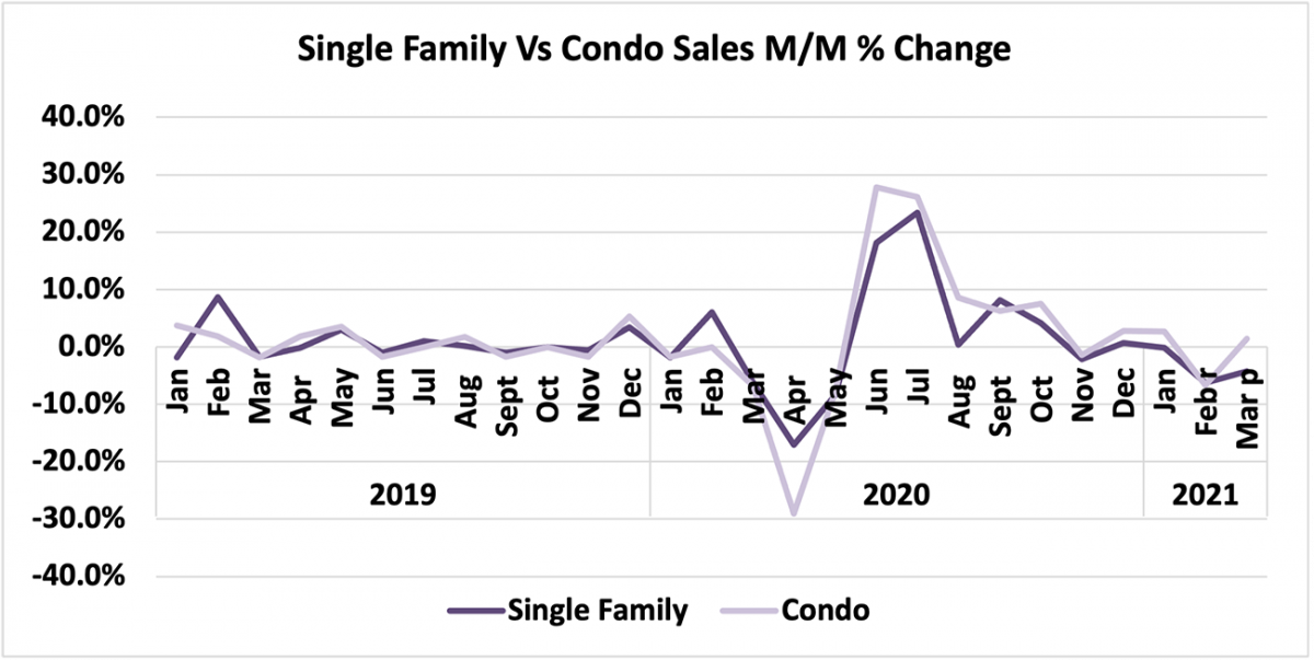 Line graph: Single-Family vs Condo Price Month-Over-Month Percent Change, January 2019 to March 2021