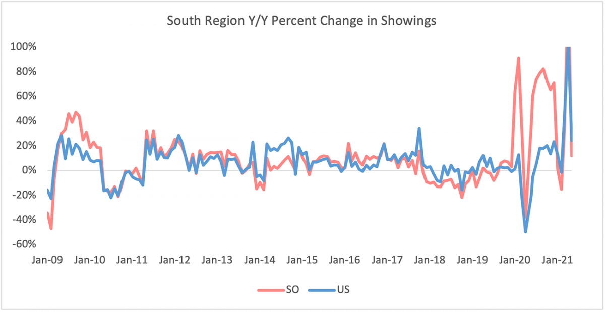 Line graph: South Region Year-Over-Year Percent Change in Sentrilock Sentrikey® Showings, January 2009 to January 2021