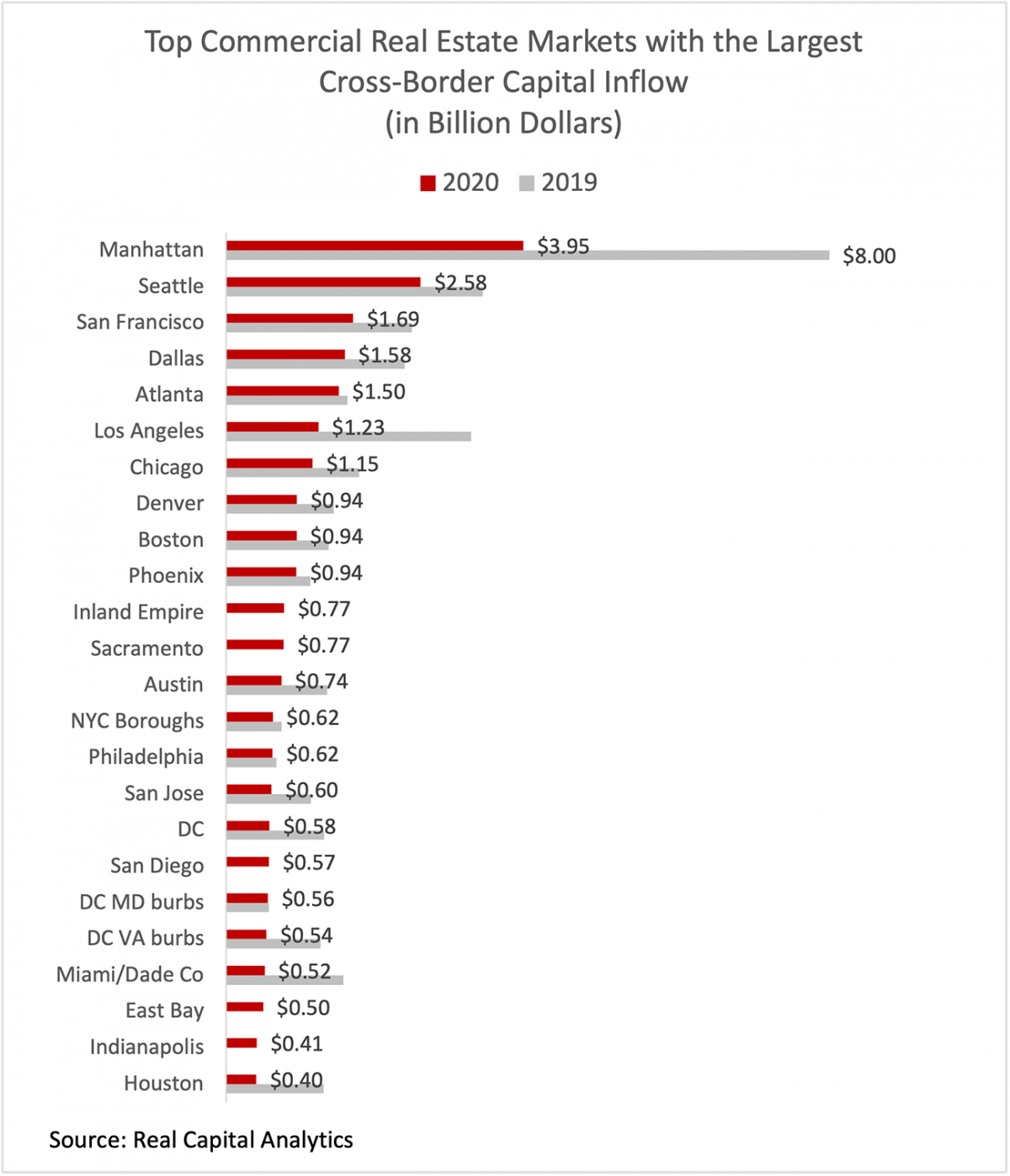 Bar chart: Top Commercial Real Estate Markets With the Largest Cross-Capital Inflow, 2020 and 2019