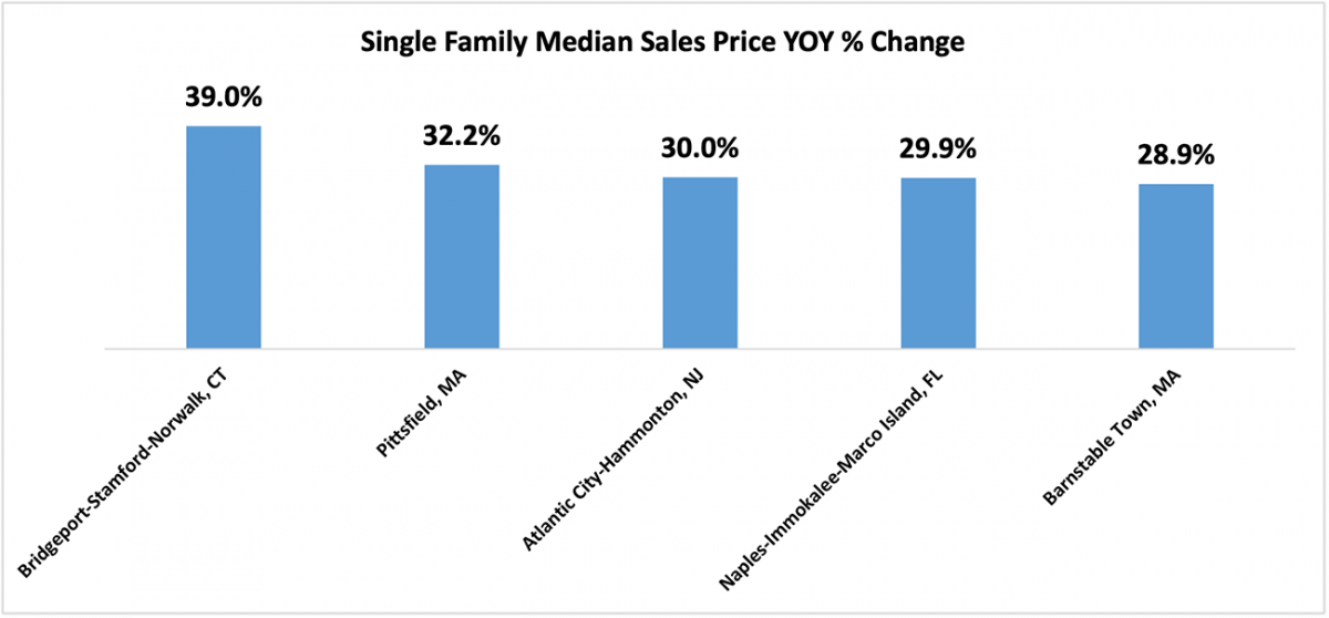 Bar chart: Top Five Single-Family Metro Areas with Highest Year-Over-Year Home Appreciation