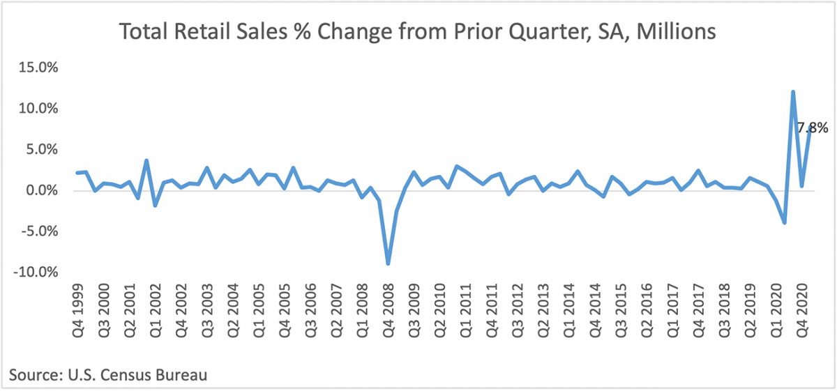 Line graph: Total Retail Sales Percent Change from Prior Quarter, Q4 1999 to Q4 2020