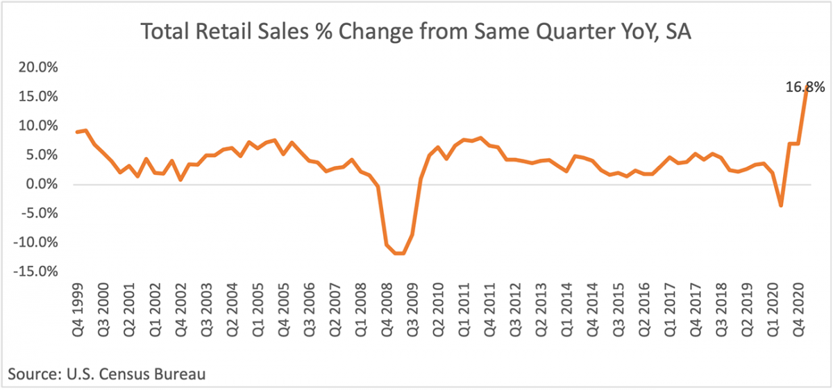 Line graph: Total Retail Sales Percent Change from Same Quarter Year-Over-Year, Q4 1999 to Q4 2020