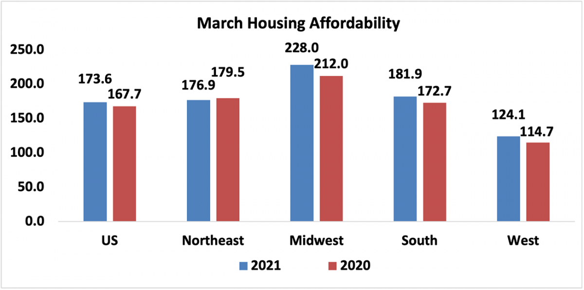 Bar chart: U.S. and Regional March Housing Affordability, 2021 and 2020