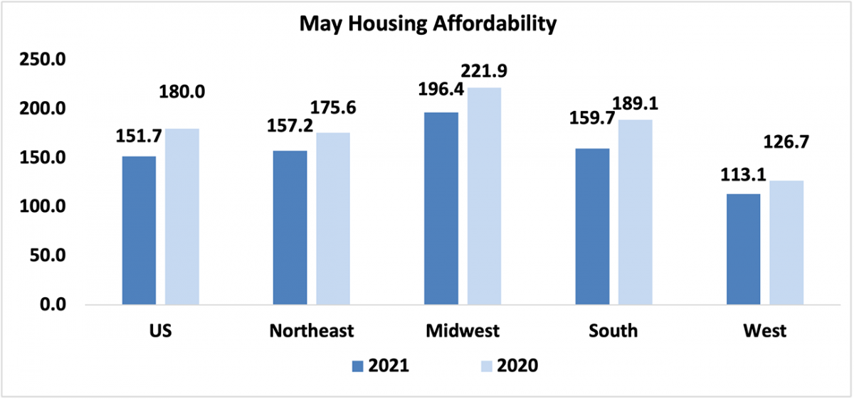 Bar chart: U.S. and Regional May Housing Affordability, 2021 and 2020