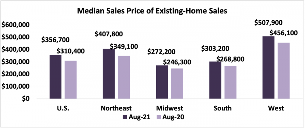Bar chart: U.S. and Regional Median Sales Price of Existing-Home Sales, August 2021 and August 2020