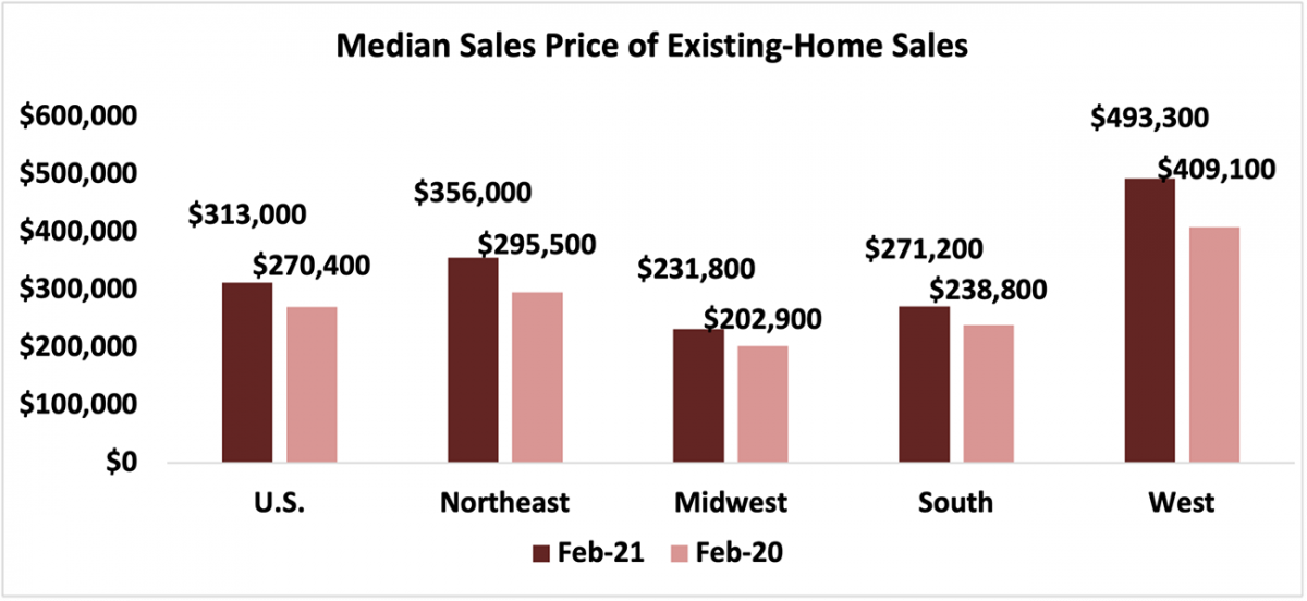 Bar chart: U.S. and Regional Median Sales Price of Existing-Home Sales, February 2021 and February 2020