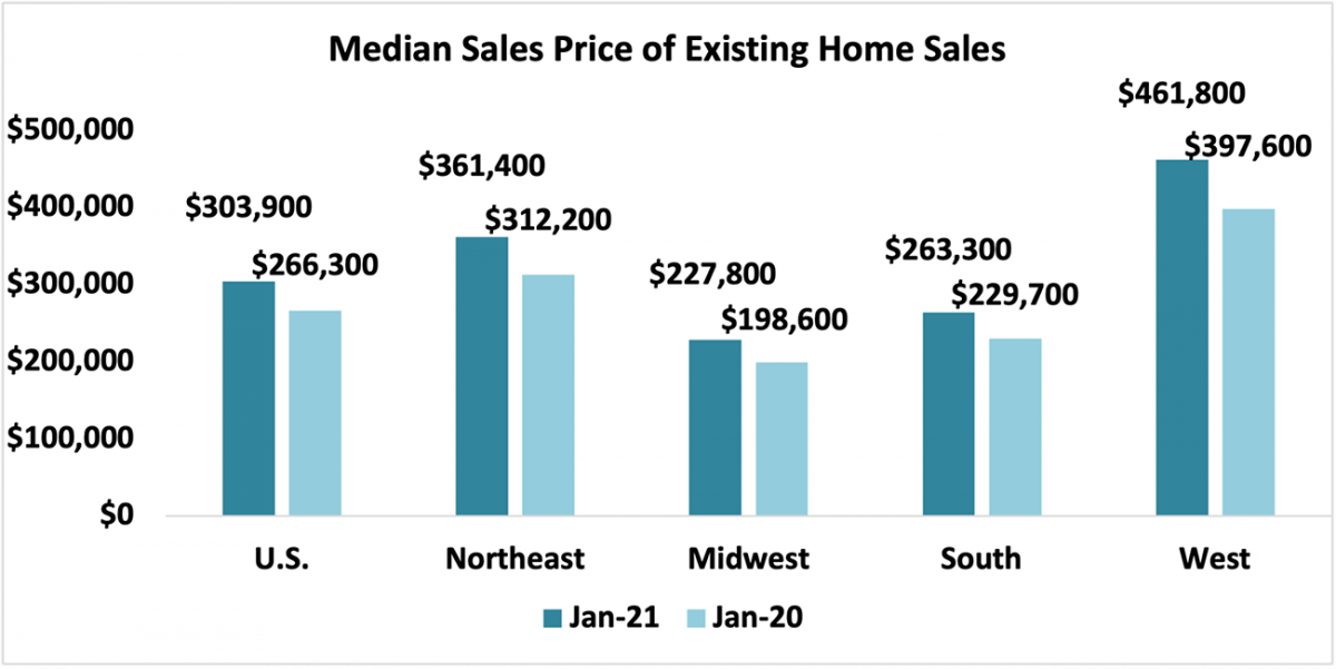 Bar chart: U.S. and Regional Median Sales Price of Existing-Home Sales, January 2021 and January 2020
